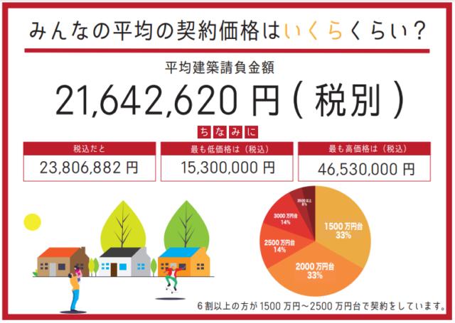 鳥取市 新築 平均契約価格
