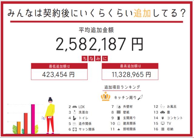 鳥取市 新築 平均追加額