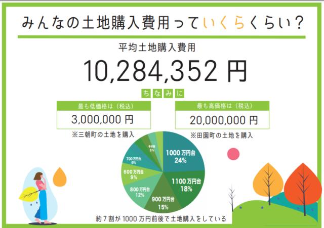 鳥取市 平均土地購入費用